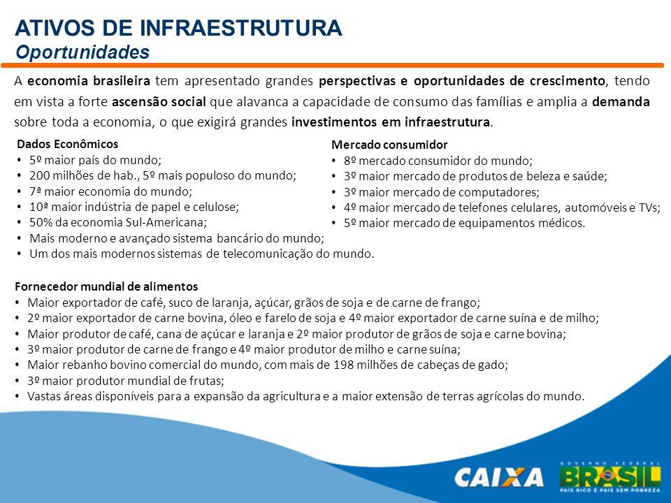 ATIVOS DE INFRAESTRUTURA Oportunidades A economia brasileira tem apresentado grandes perspectivas e oportunidades de crescimento, tendo em vista a for