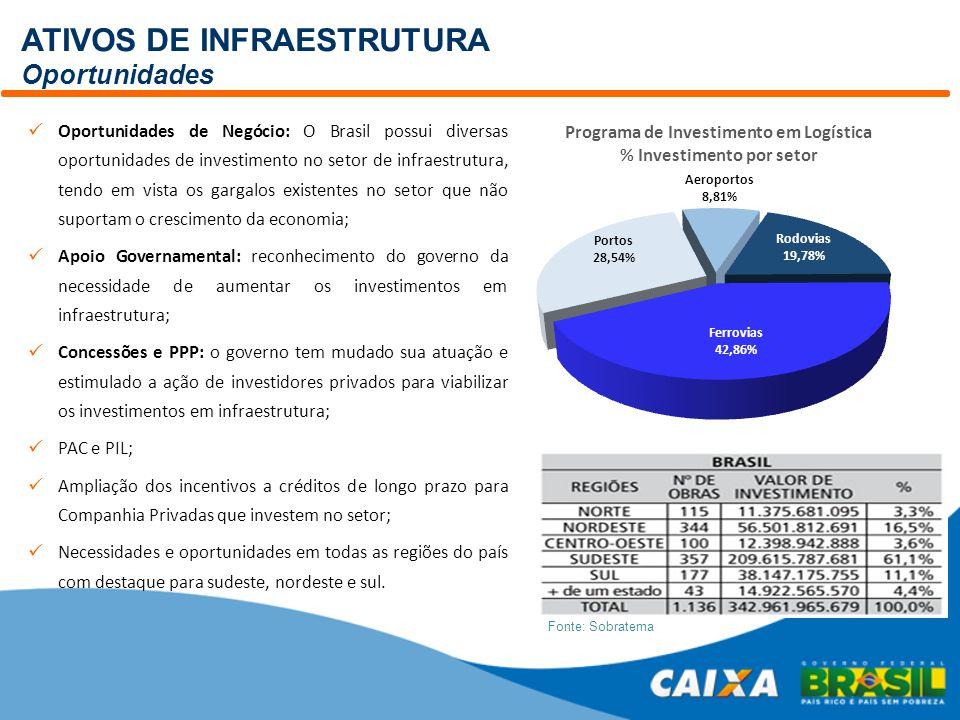 ATIVOS DE INFRAESTRUTURA Oportunidades Fonte: Sobratema Oportunidades de Negócio: O Brasil possui diversas oportunidades de investimento no setor de i