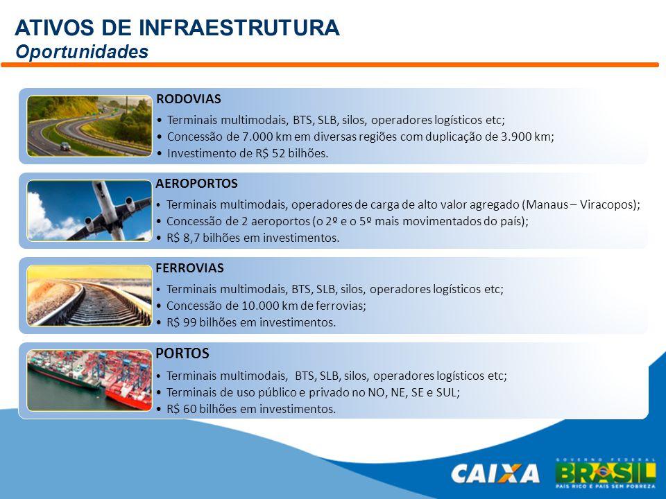 ATIVOS DE INFRAESTRUTURA Oportunidades RODOVIAS Terminais multimodais, BTS, SLB, silos, operadores logísticos etc; Concessão de 7.000 km em diversas r