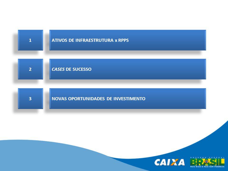 2 2 CASES DE SUCESSO 1 1 ATIVOS DE INFRAESTRUTURA x RPPS 3 3 NOVAS OPORTUNIDADES DE INVESTIMENTO
