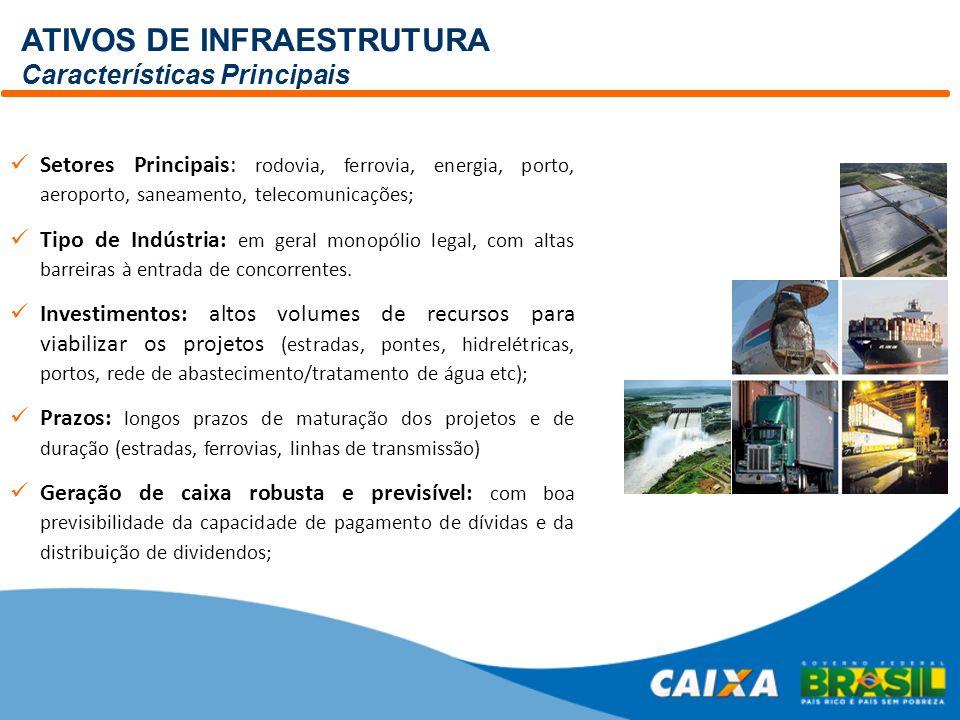 ATIVOS DE INFRAESTRUTURA Características Principais Setores Principais: rodovia, ferrovia, energia, porto, aeroporto, saneamento, telecomunicações; Ti