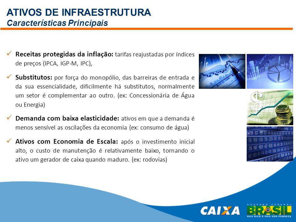 ATIVOS DE INFRAESTRUTURA Características Principais Receitas protegidas da inflação: tarifas reajustadas por índices de preços (IPCA, IGP-M, IPC), Sub