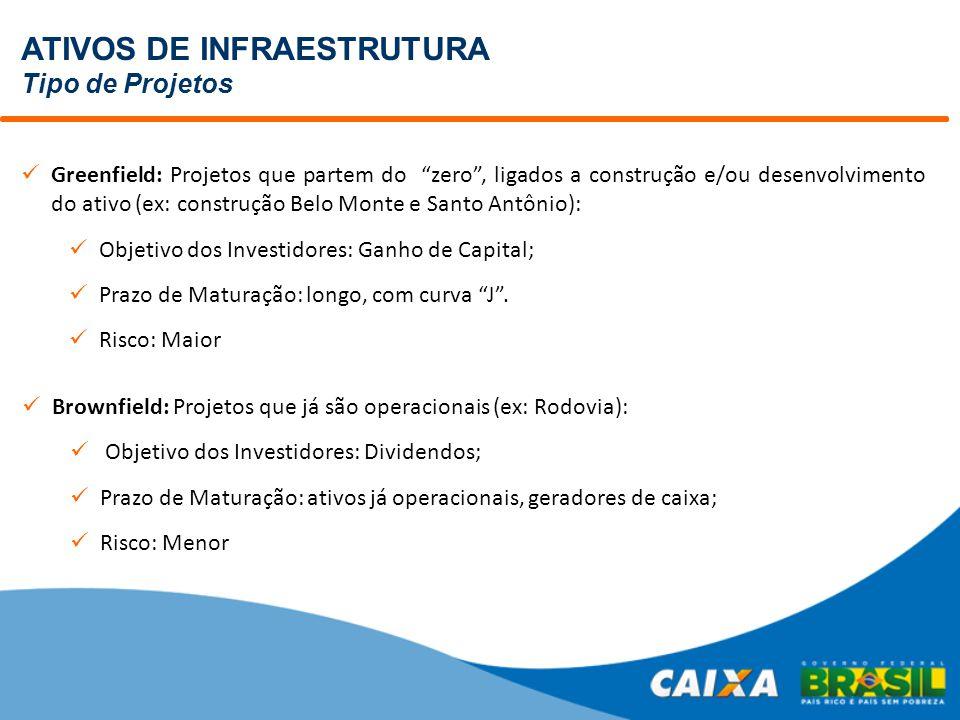 ATIVOS DE INFRAESTRUTURA Tipo de Projetos Greenfield: Projetos que partem do zero , ligados a construção e/ou desenvolvimento do ativo (ex: construção Belo Monte e Santo Antônio): Objetivo dos Investidores: Ganho de Capital; Prazo de Maturação: longo, com curva J .