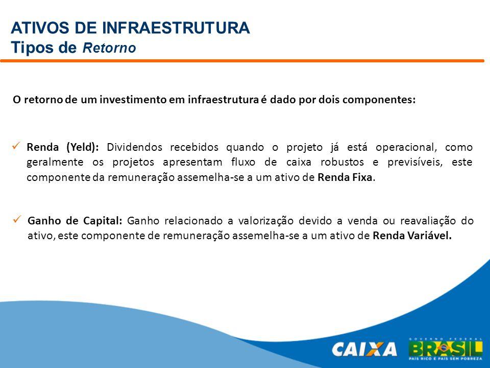 ATIVOS DE INFRAESTRUTURA Oportunidades RODOVIAS Terminais multimodais, BTS, SLB, silos, operadores logísticos etc; Concessão de 7.000 km em diversas regiões com duplicação de 3.900 km; Investimento de R$ 52 bilhões.