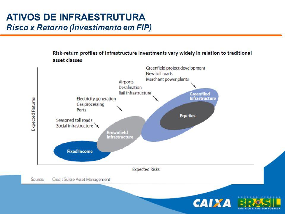 ATIVOS DE INFRAESTRUTURA Risco x Retorno (Investimento em FIP)