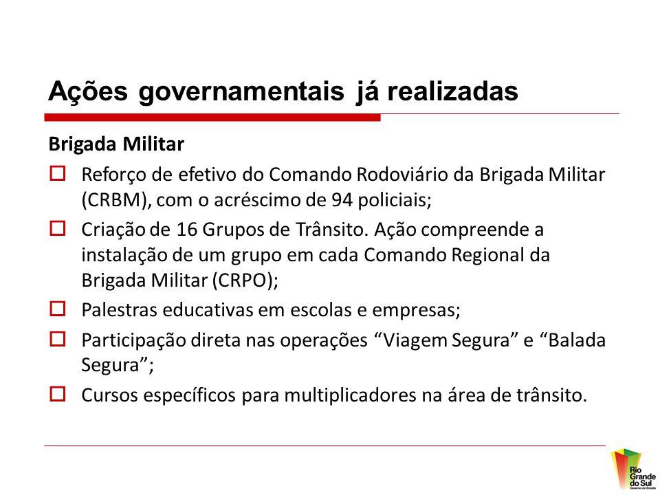 Ações governamentais já realizadas Brigada Militar  Reforço de efetivo do Comando Rodoviário da Brigada Militar (CRBM), com o acréscimo de 94 policiais;  Criação de 16 Grupos de Trânsito.