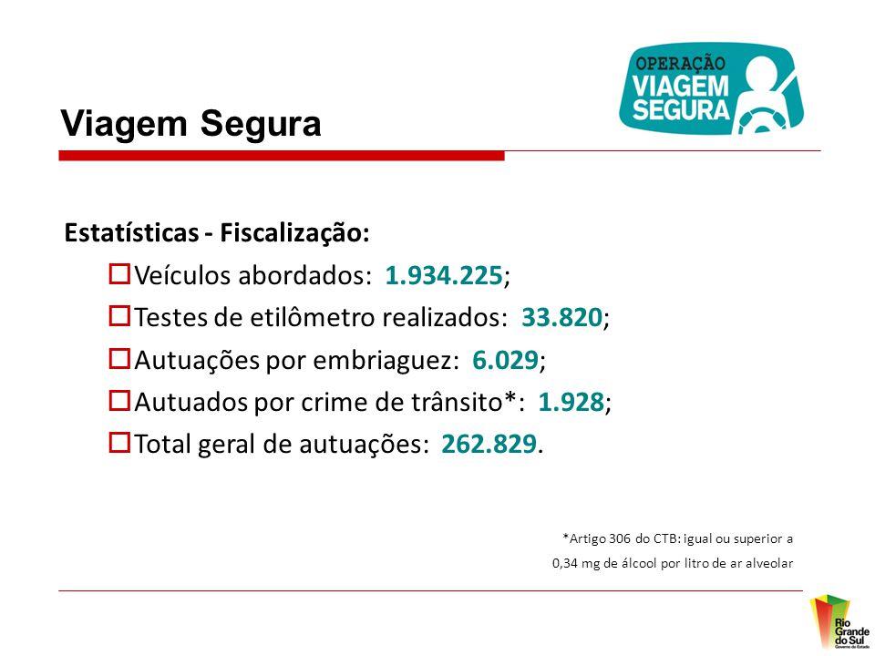 Viagem Segura Estatísticas - Fiscalização:  Veículos abordados: 1.934.225;  Testes de etilômetro realizados: 33.820;  Autuações por embriaguez: 6.029;  Autuados por crime de trânsito*: 1.928;  Total geral de autuações: 262.829.
