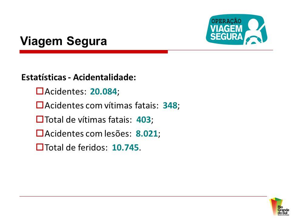 Viagem Segura Estatísticas - Acidentalidade:  Acidentes: 20.084;  Acidentes com vítimas fatais: 348;  Total de vítimas fatais: 403;  Acidentes com lesões: 8.021;  Total de feridos: 10.745.