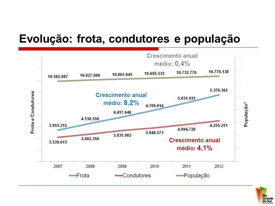 Evolução: frota, condutores e população Crescimento anual médio: 0,4% Crescimento anual médio: 8,2% Crescimento anual médio: 4,1%