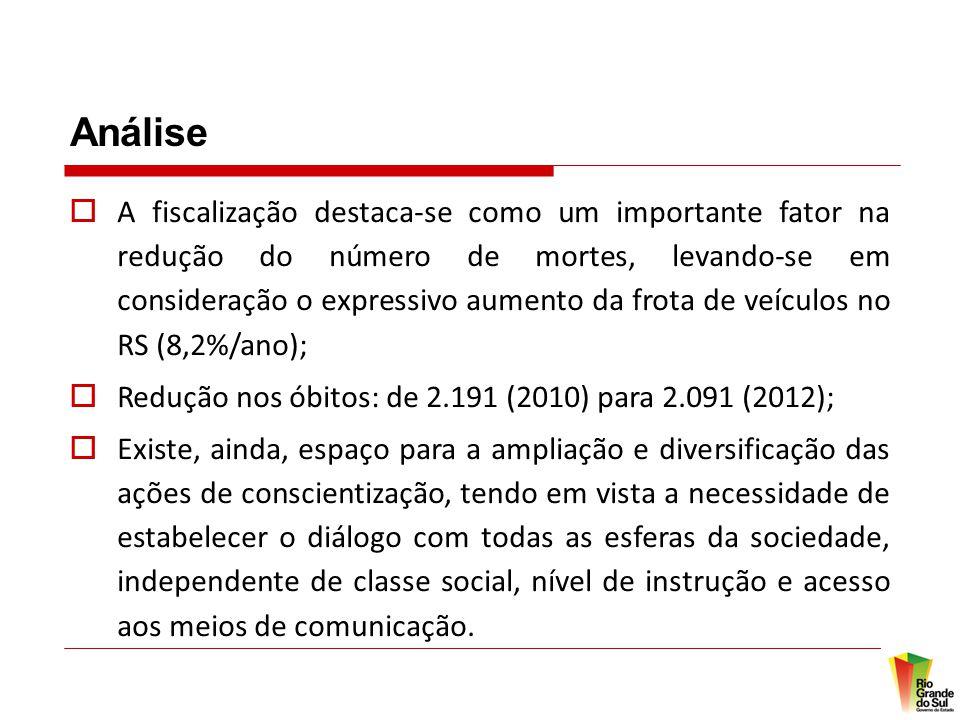 Análise  A fiscalização destaca-se como um importante fator na redução do número de mortes, levando-se em consideração o expressivo aumento da frota de veículos no RS (8,2%/ano);  Redução nos óbitos: de 2.191 (2010) para 2.091 (2012);  Existe, ainda, espaço para a ampliação e diversificação das ações de conscientização, tendo em vista a necessidade de estabelecer o diálogo com todas as esferas da sociedade, independente de classe social, nível de instrução e acesso aos meios de comunicação.