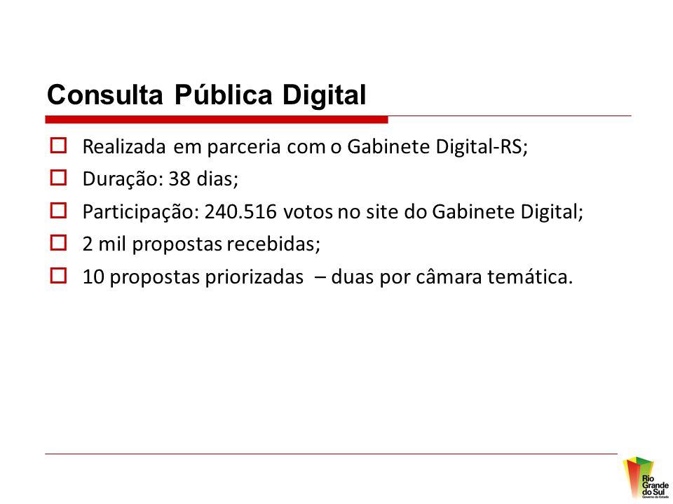 Consulta Pública Digital  Realizada em parceria com o Gabinete Digital-RS;  Duração: 38 dias;  Participação: 240.516 votos no site do Gabinete Digital;  2 mil propostas recebidas;  10 propostas priorizadas – duas por câmara temática.