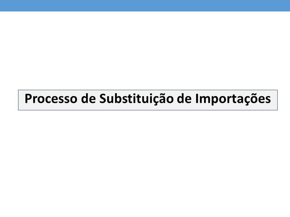 Processo de Substituição de Importações