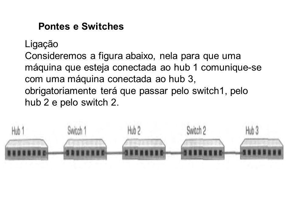 Pontes e Switches Ligação Consideremos a figura abaixo, nela para que uma máquina que esteja conectada ao hub 1 comunique-se com uma máquina conectada