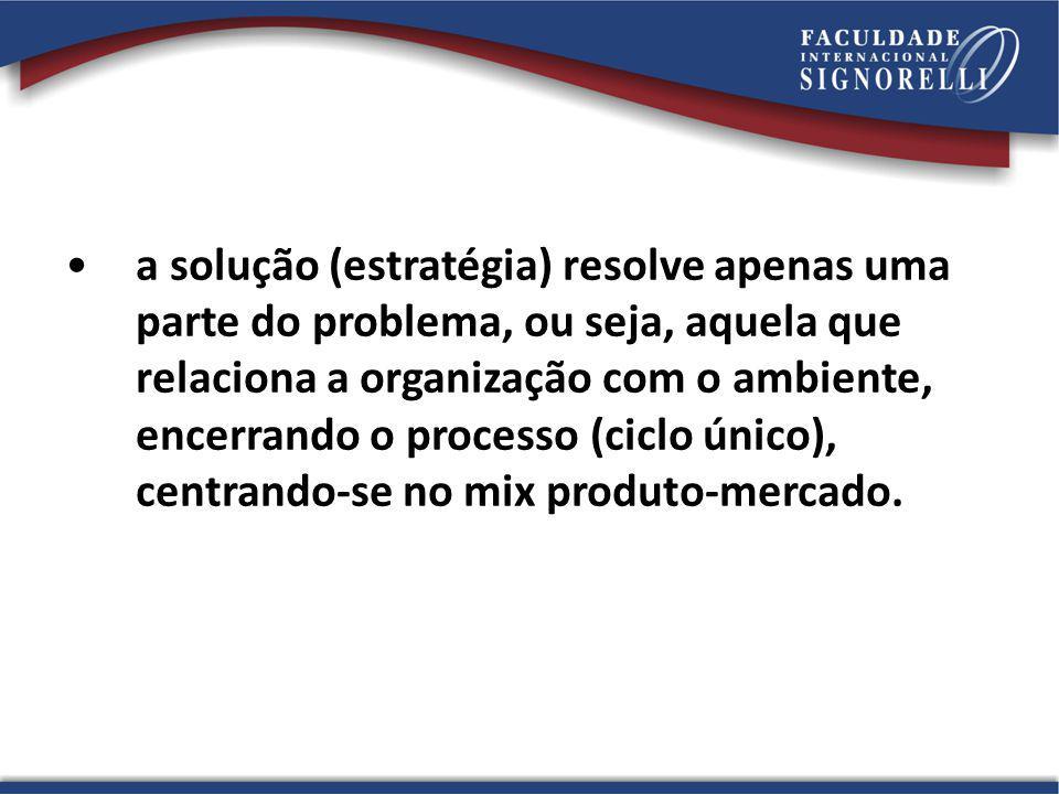a solução (estratégia) resolve apenas uma parte do problema, ou seja, aquela que relaciona a organização com o ambiente, encerrando o processo (ciclo