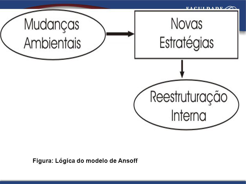 Figura: Lógica do modelo de Ansoff