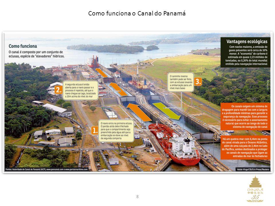 8 Como funciona o Canal do Panamá