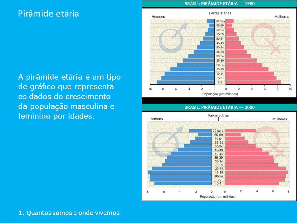 A pirâmide etária é um tipo de gráfico que representa os dados do crescimento da população masculina e feminina por idades. 1. Quantos somos e onde vi