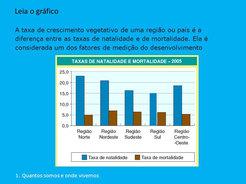 A taxa de crescimento vegetativo de uma região ou país é a diferença entre as taxas de natalidade e de mortalidade. Ela é considerada um dos fatores d