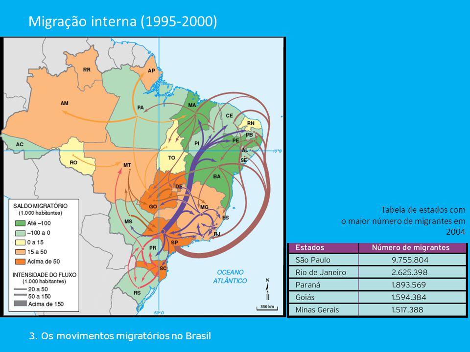 3. Os movimentos migratórios no Brasil Migração interna (1995-2000) Tabela de estados com o maior número de migrantes em 2004