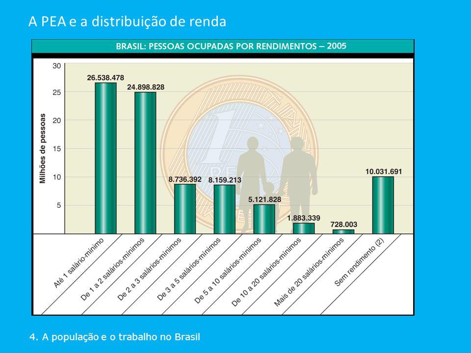 4. A população e o trabalho no Brasil A PEA e a distribuição de renda