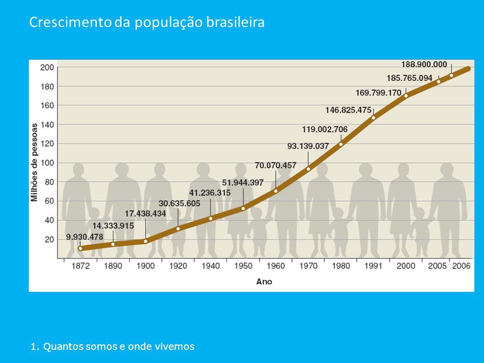 1. Quantos somos e onde vivemos Crescimento da população brasileira