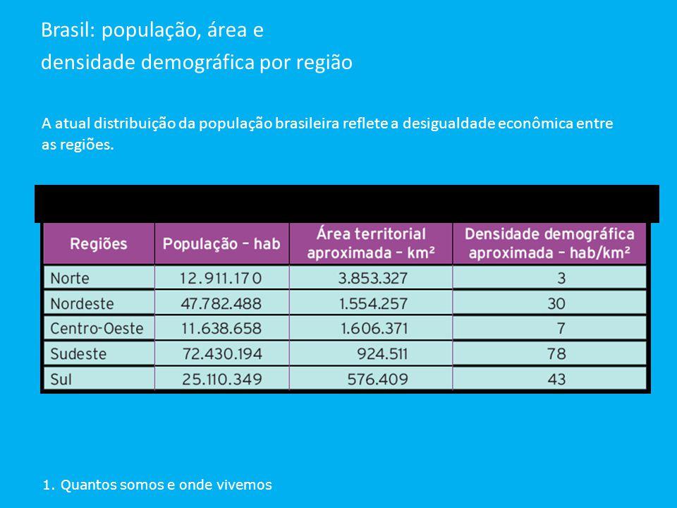 A atual distribuição da população brasileira reflete a desigualdade econômica entre as regiões. 1. Quantos somos e onde vivemos Brasil: população, áre