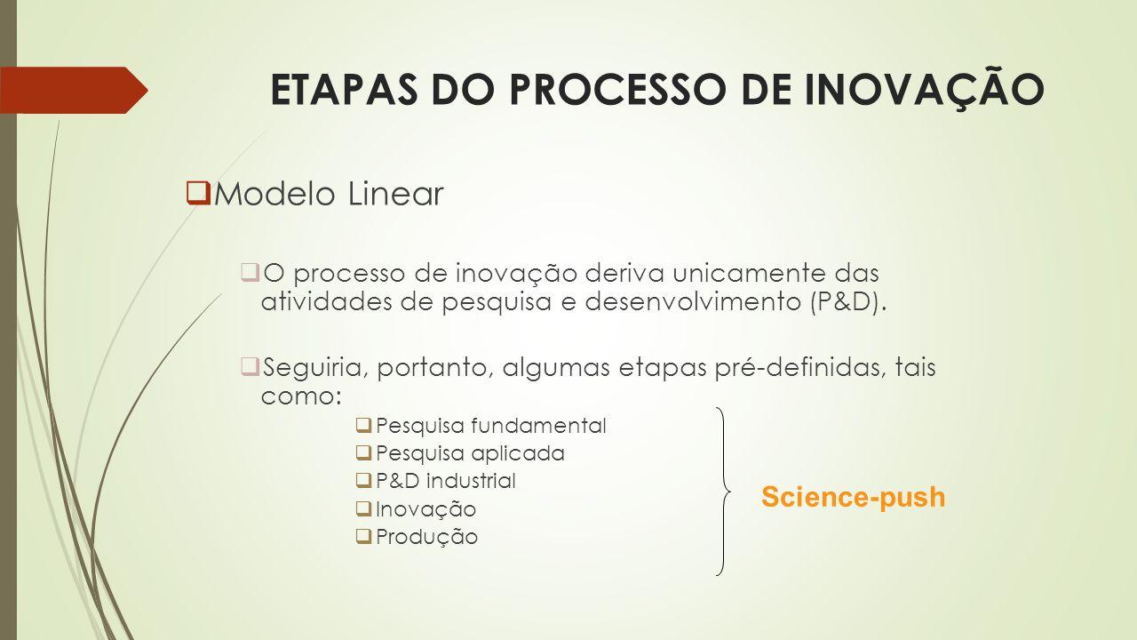ETAPAS DO PROCESSO DE INOVAÇÃO  Modelo Linear  O processo de inovação deriva unicamente das atividades de pesquisa e desenvolvimento (P&D).