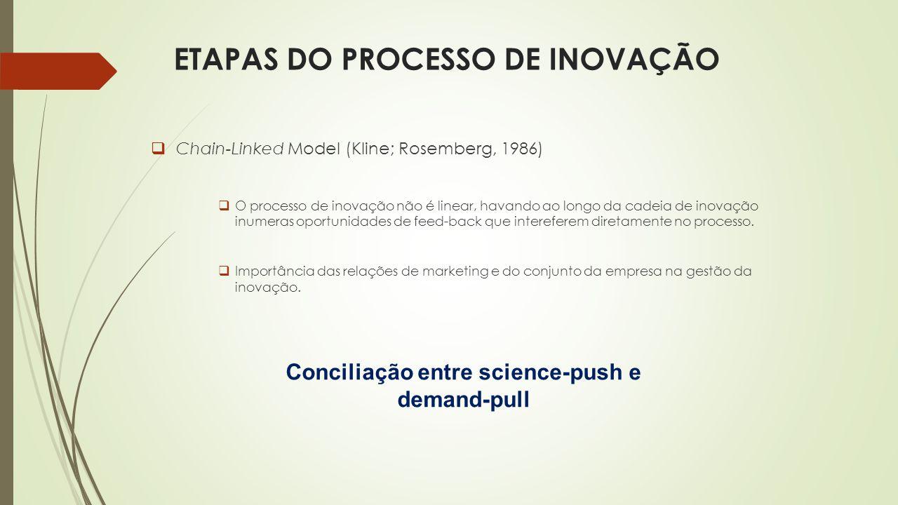 ETAPAS DO PROCESSO DE INOVAÇÃO  Chain-Linked Model (Kline; Rosemberg, 1986)  O processo de inovação não é linear, havando ao longo da cadeia de inovação inumeras oportunidades de feed-back que intereferem diretamente no processo.