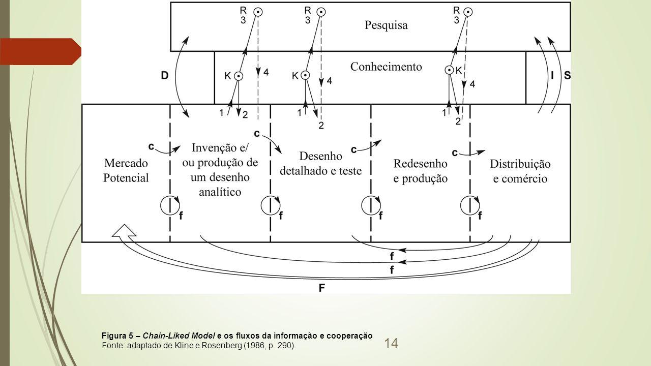 14 Figura 5 – Chain-Liked Model e os fluxos da informação e cooperação Fonte: adaptado de Kline e Rosenberg (1986, p.