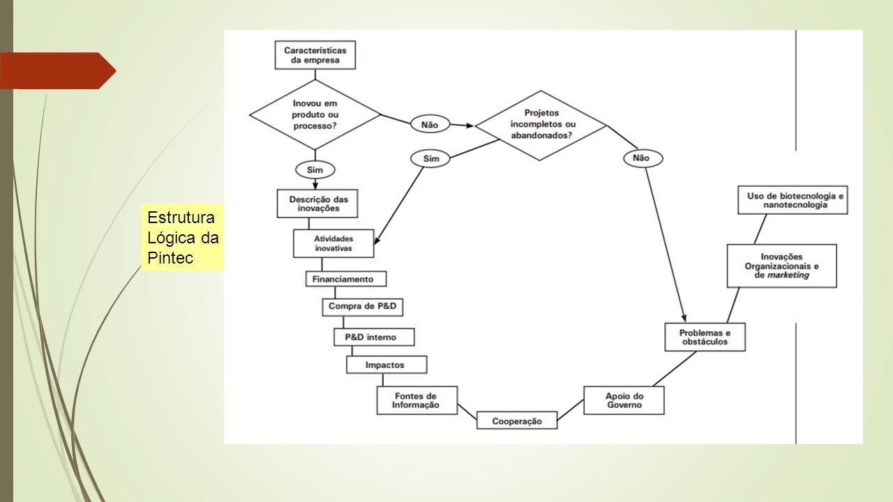 Estrutura Lógica da Pintec
