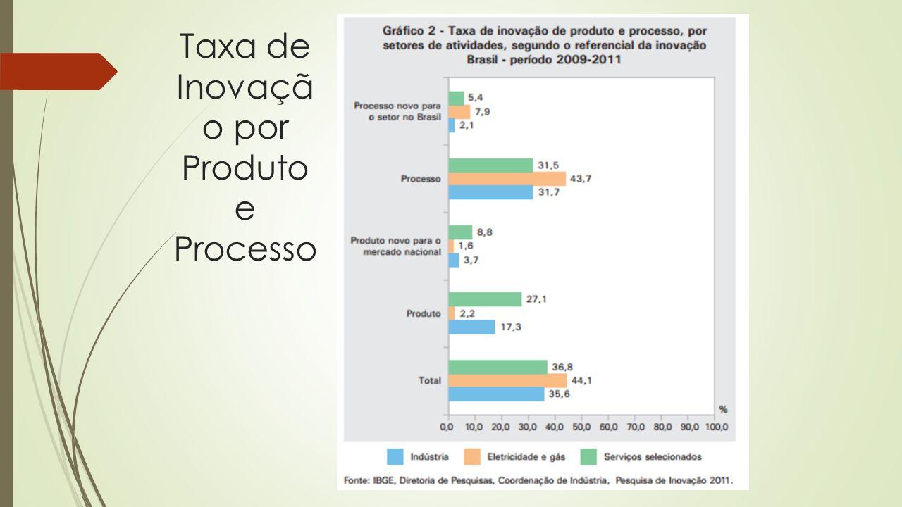 Taxa de Inovaçã o por Produto e Processo