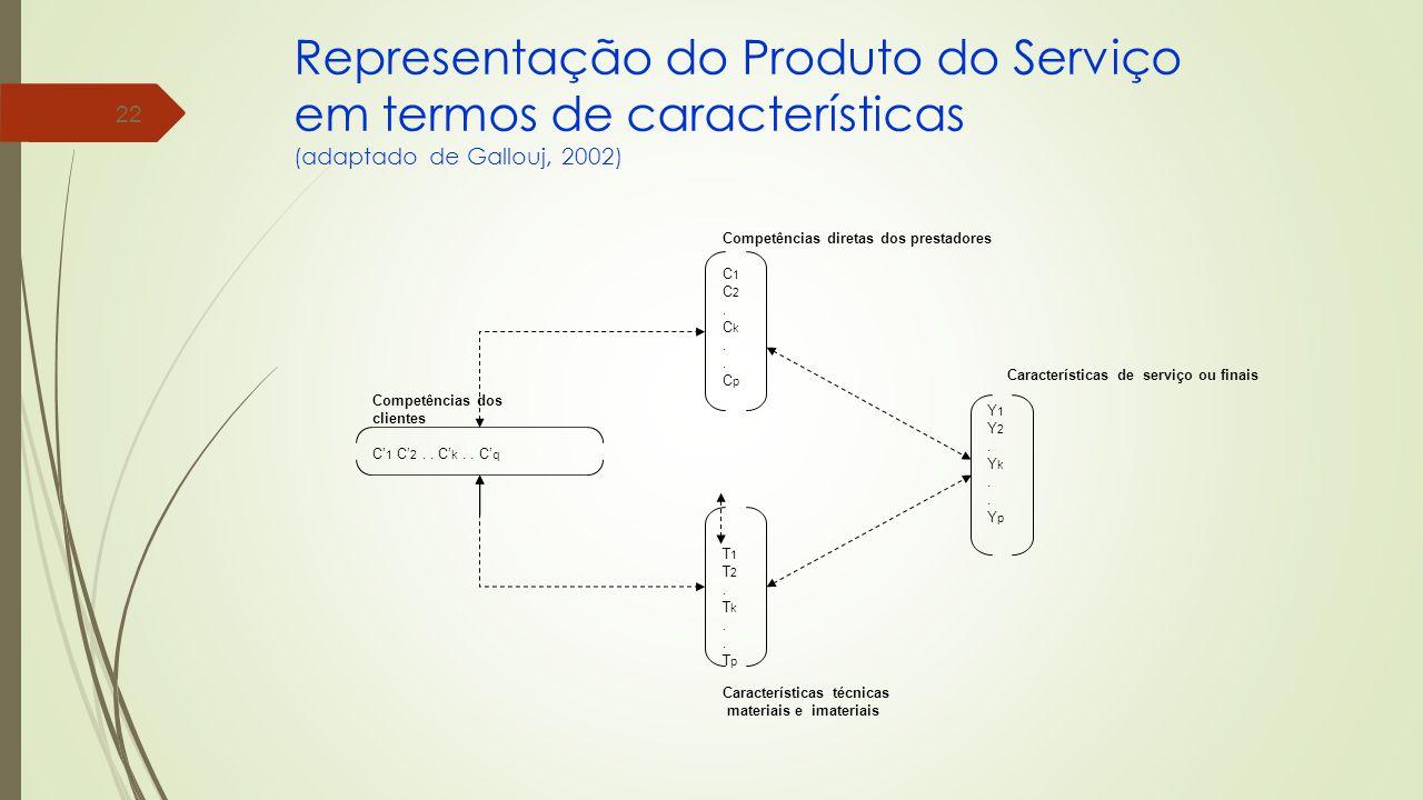 22 Representação do Produto do Serviço em termos de características (adaptado de Gallouj, 2002) Características de serviço ou finais Y 1 Y 2.