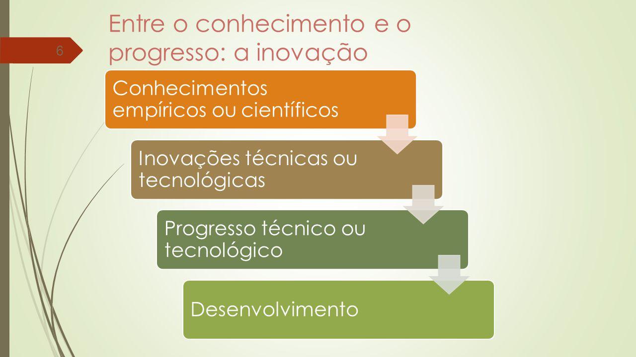 Entre o conhecimento e o progresso: a inovação 6 Conhecimentos empíricos ou científicos Inovações técnicas ou tecnológicas Progresso técnico ou tecnológico Desenvolvimento