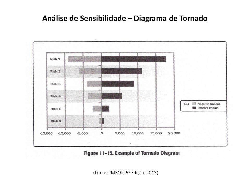 Análise de Sensibilidade – Diagrama de Tornado (Fonte: PMBOK, 5ª Edição, 2013)