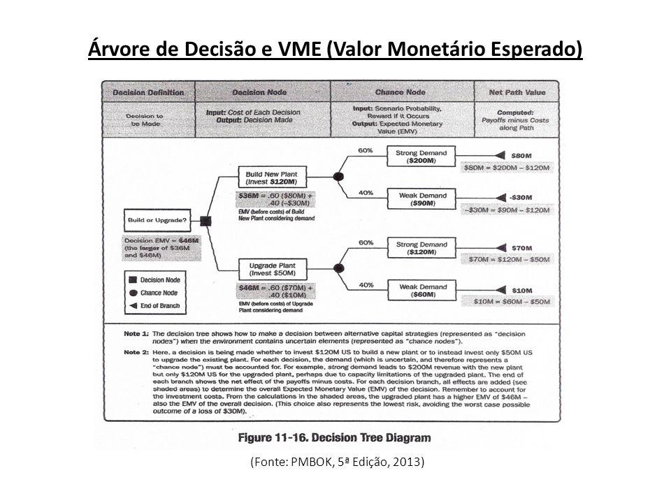 Árvore de Decisão e VME (Valor Monetário Esperado) (Fonte: PMBOK, 5ª Edição, 2013)