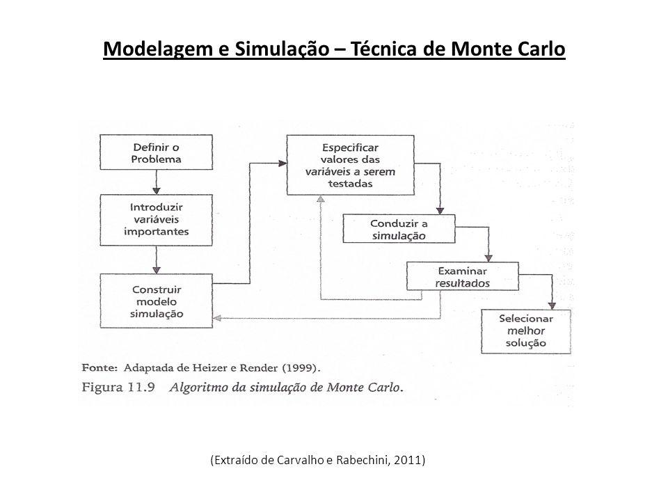 (Extraído de Carvalho e Rabechini, 2011) Modelagem e Simulação – Técnica de Monte Carlo