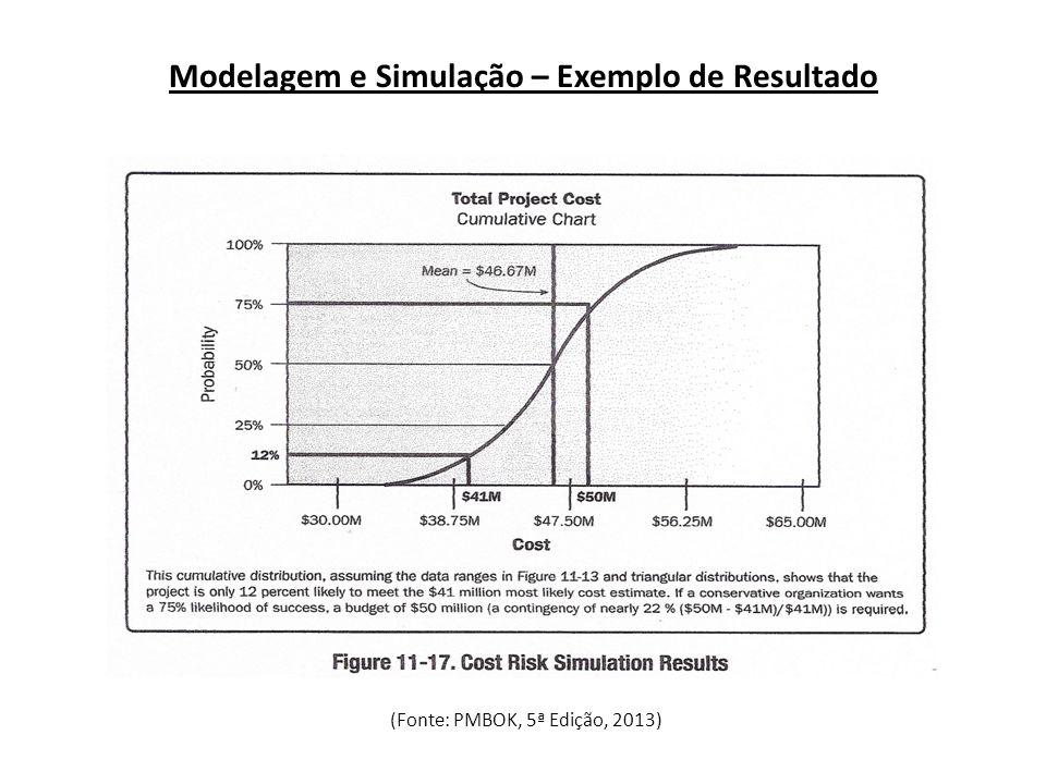 Modelagem e Simulação – Exemplo de Resultado (Fonte: PMBOK, 5ª Edição, 2013)