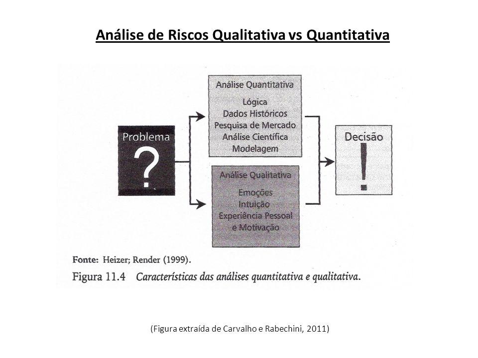 Análise de Riscos Qualitativa vs Quantitativa (Figura extraída de Carvalho e Rabechini, 2011)