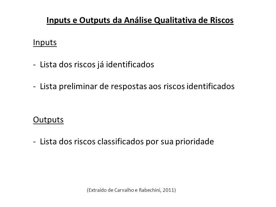 Inputs e Outputs da Análise Qualitativa de Riscos Inputs - Lista dos riscos já identificados - Lista preliminar de respostas aos riscos identificados