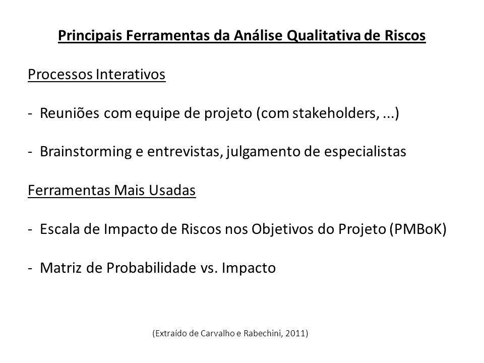 Principais Ferramentas da Análise Qualitativa de Riscos Processos Interativos - Reuniões com equipe de projeto (com stakeholders,...) - Brainstorming