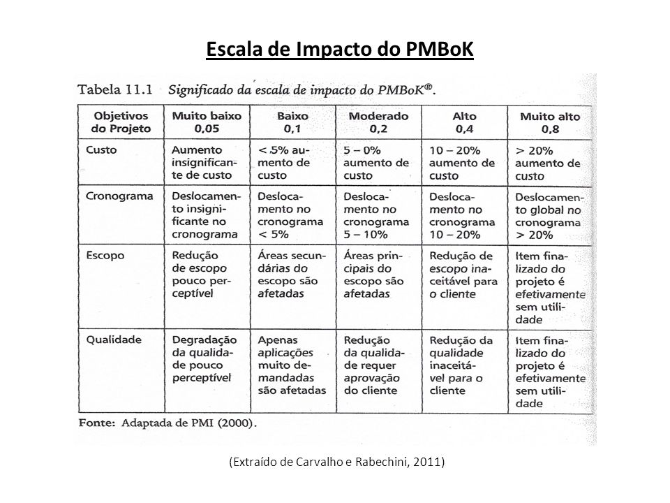 Escala de Impacto do PMBoK (Extraído de Carvalho e Rabechini, 2011)