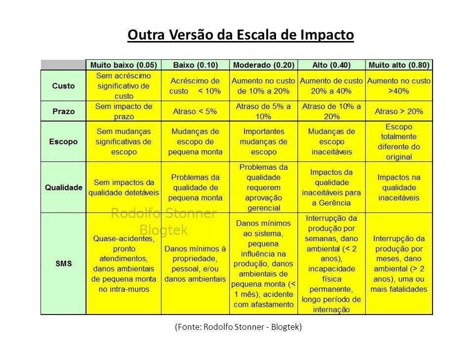 Outra Versão da Escala de Impacto (Fonte: Rodolfo Stonner - Blogtek)