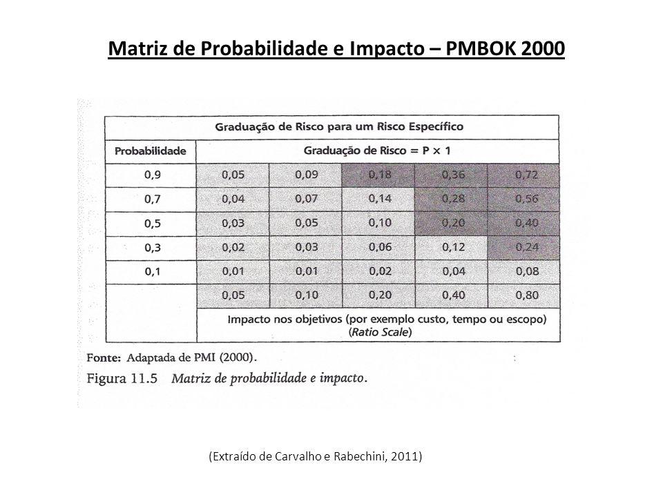 Matriz de Probabilidade e Impacto – PMBOK 2000 (Extraído de Carvalho e Rabechini, 2011)