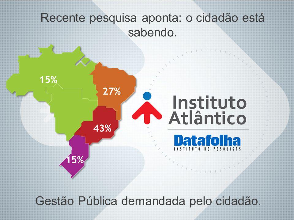 27% 43% 15% Gestão Pública demandada pelo cidadão. Recente pesquisa aponta: o cidadão está sabendo.