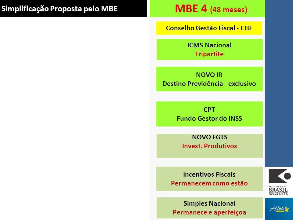 ICMS IPI Cofins PIS CIDE CSLL IRPF IRPJ FGTS CPP INSS Trabalhador Simplificação Proposta pelo MBE Poupança do Trabalhador FPE/FPM/Royalties Redistribuição Regional Educação e Inovação FPE/FPM/Royalties Redistribuição Regional Educação e Inovação MBE 4 (48 meses) ICMS Nacional Tripartite NOVO IR Destino Previdência - exclusivo CPT Fundo Gestor do INSS NOVO FGTS Invest.
