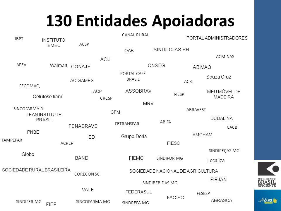 ACIGAMES ACP OAB DUDALINA IED LEAN INSTITUTE BRASIL 130 Entidades Apoiadoras PNBE INSTITUTO IBMEC FIESC ABRASCA SOCIEDADE NACIONAL DE AGRICULTURA SOCIEDADE RURAL BRASILEIRA CFM AMCHAM PORTAL ADMINISTRADORES MEU MÓVEL DE MADEIRA FEDERASUL APEV FECOMAQ ACREF SINCOFARMA RJ ACMINAS CRCSP ACRJ FETRANSPAR ABRAVEST ABIFA FIESP FAMPEPAR CORECON SC FESESP ACSP IBPT CANAL RURAL SINCOFARMA MG CACB SINDREPA MG SINDIPEÇAS MG PORTAL CAFÉ BRASIL SINDIBEBIDAS MG SINDIFER MG SINDIFOR MG Walmart ASSOBRAV FENABRAVE Celulose Irani Souza Cruz MRV Grupo Doria ABIMAQ FIRJAN BAND Globo Localiza FIEMG CNSEG ACIJ VALE CONAJE SINDILOJAS BH FACISC FIEP