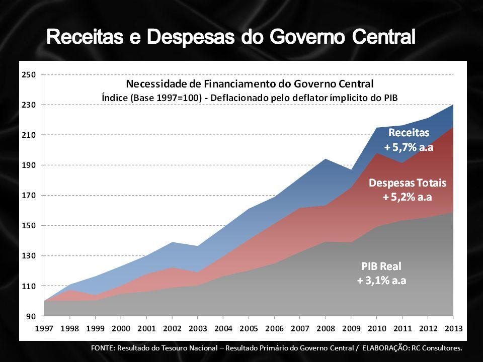 FONTE: Resultado do Tesouro Nacional – Resultado Primário do Governo Central / ELABORAÇÃO: RC Consultores.