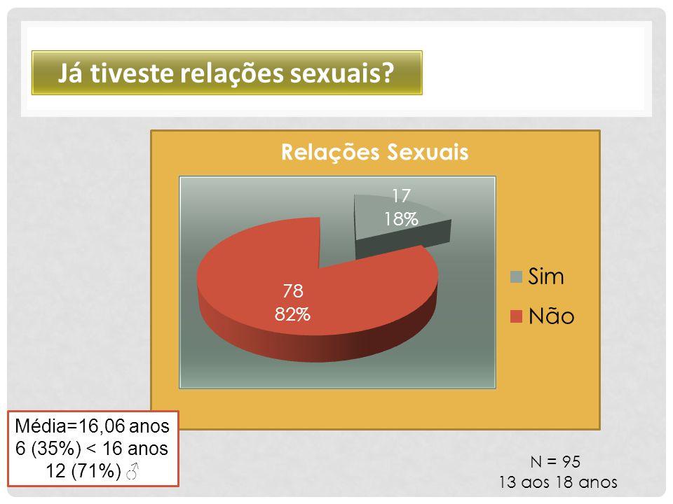N = 95 13 aos 18 anos Já tiveste relações sexuais? Média=16,06 anos 6 (35%) < 16 anos 12 (71%) ♂