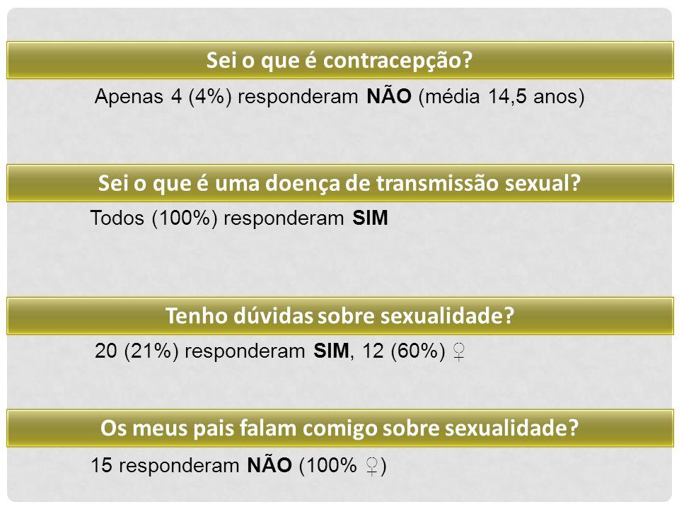 15 responderam NÃO (100% ♀) Apenas 4 (4%) responderam NÃO (média 14,5 anos) Todos (100%) responderam SIM 20 (21%) responderam SIM, 12 (60%) ♀ Sei o qu