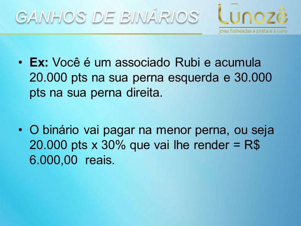 GANHOS DE BINÁRIOS Ex: Você é um associado Rubi e acumula 20.000 pts na sua perna esquerda e 30.000 pts na sua perna direita. O binário vai pagar na m